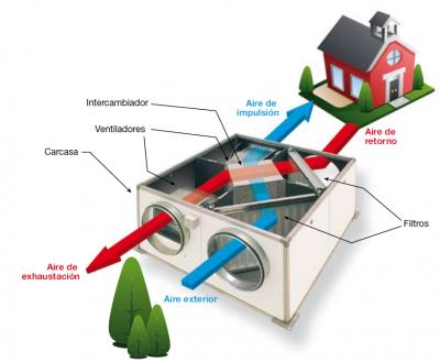 Ventilación Mecánica Controlada. Qué es? Cuánto cuesta?