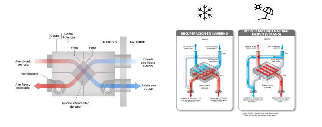 Ventilación mecánica controlada doble flujo Barcelona