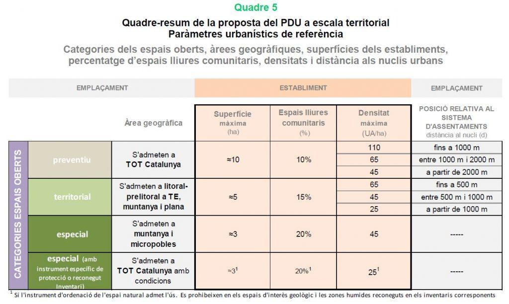 Què diu el nou Pla Director Urbanístic dels càmpings a Catalunya pel 2020?