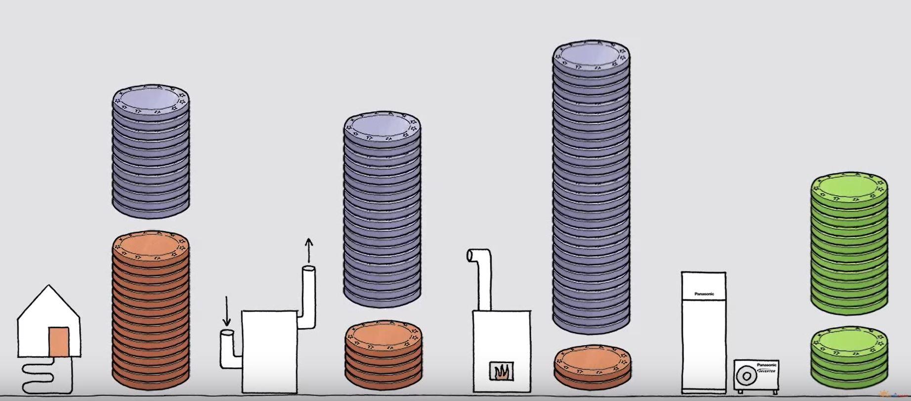 comparar Precio sistemas calefacción