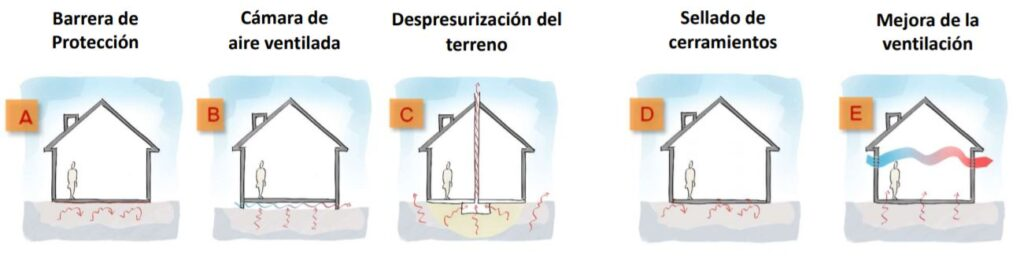 gas radon en casa solucion